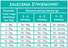 karma sucha dla psa NERRO Puppy INDYK i KACZKA 2kg (4)